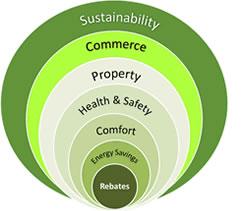 Energy Efficiency upgrades - graphic example